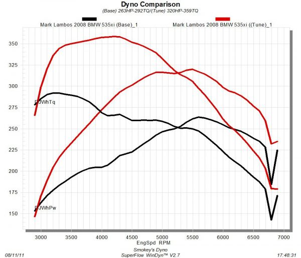 Dyno Tune Comparison For 2008 BMW 535xi
