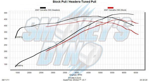 2007 Corvette Z06 Dyno Comaprison (Stock vs. Smokey's Dyno Tune With Headers)