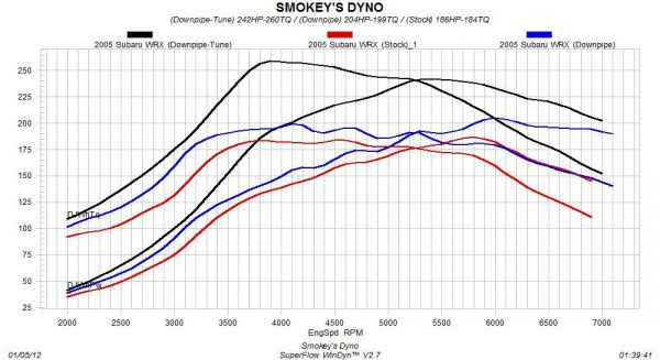 2005 Subaru WRX Dyno Graph (Stock vs. Downpipe vs. Downpipe-Tune)