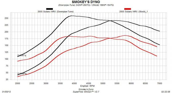 2005 Subaru WRX Dyno Graph (Stock vs. Downpipe-Tune)