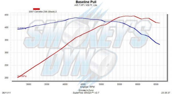2007 Corvette Z06 Stock Dyno Graph