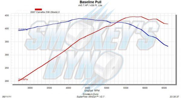 2007 Corvette Z06 Stock Dyno Graph