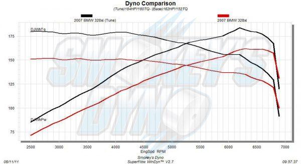 BMW 328xi Dyno Graph (Tune vs. Stock)