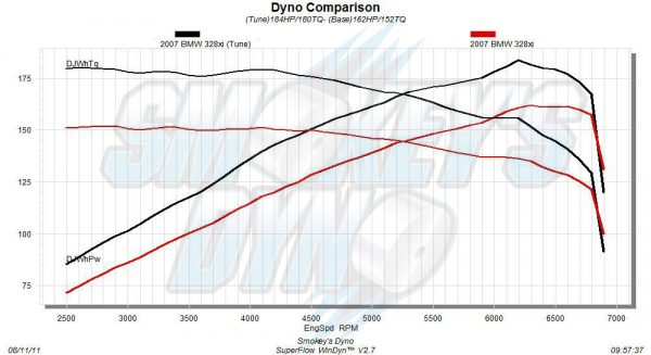 Bmw 328xi Tuning The N52 Engine Smokey S Dyno Blog